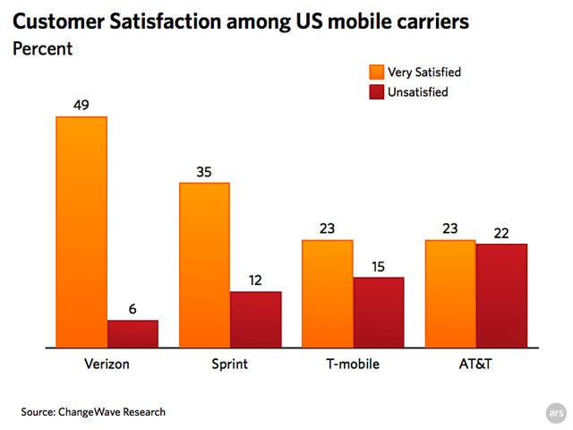 Customer service survey puts AT&T at bottom of carrier heap