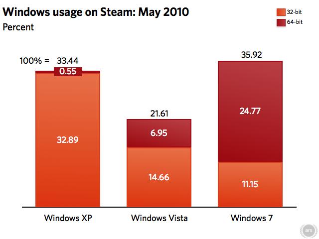 Data source: Steam