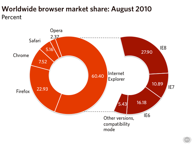 Chrome August's big winner as Internet Explorer resumes slide