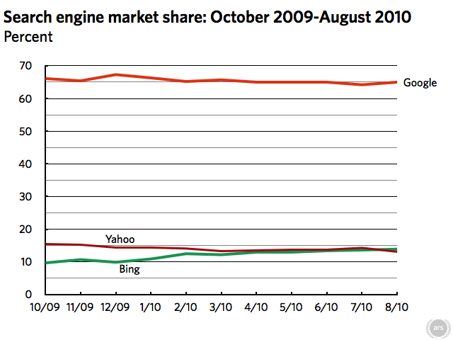 Bing passes Yahoo, now a distant second behind Google