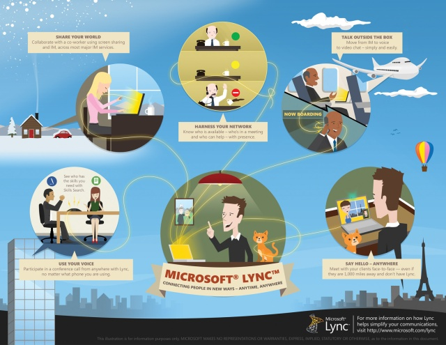 Microsoft Lync 2010 arrives, succeeds Office Communicator