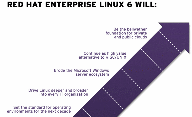 Red Hat Enterprise Linux 6 improves scalability, virtualization