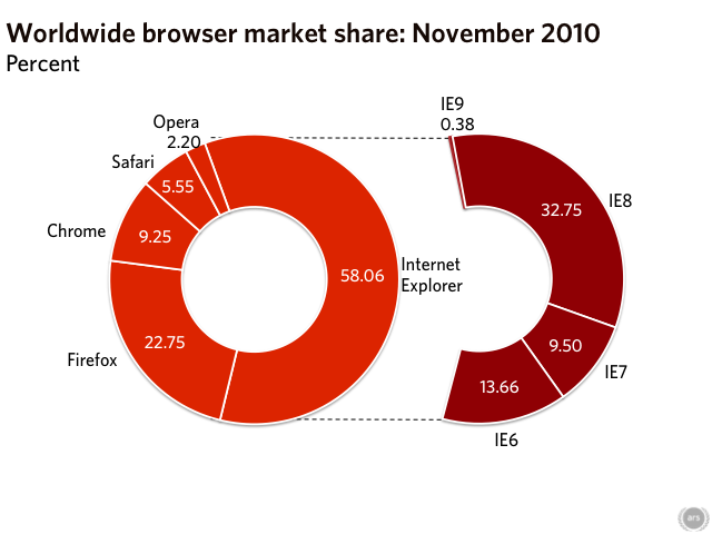 Chrome usage jumps over 9% from October to November