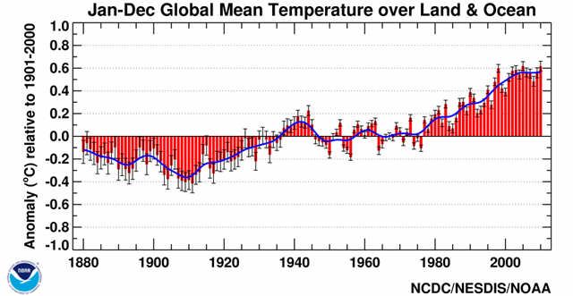 NOAA: 2010 goes down as a tie for warmest year on record