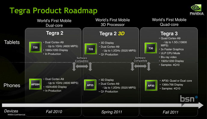 NVIDIA's roadmap leaks, hinting at a 3D tablet