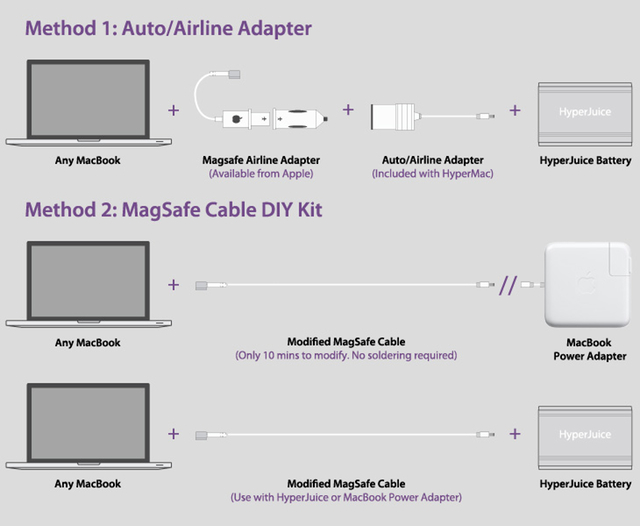 HyperMac sidesteps Apple patent headache with DIY solutions