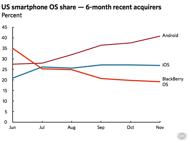 iPhone still king; new smartphone buyers opting for Android