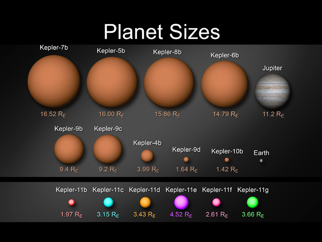 The full suite of planets detected by Kepler to date, with the new sextet on the bottom.