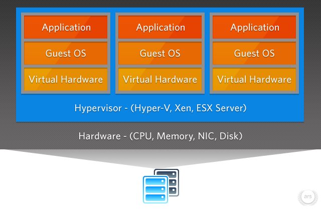 Virtualization in the trenches with VMware, Part 1: Basics and benefits
