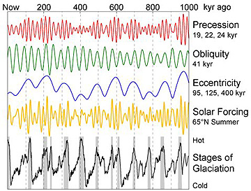 Orbital cycles drive changes in solar forcings that help drive glacial cycles.