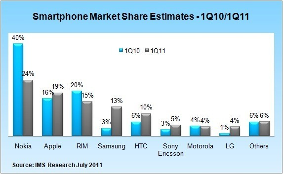 Samsung sees 300% growth in smartphone market share