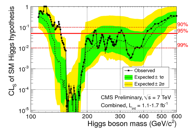 More inverse femtobarns, fewer places for the Higgs to hide