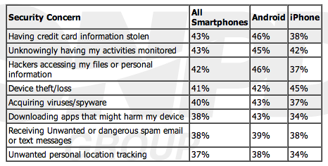 iPhone, Android users worry about security, but don't know what to do