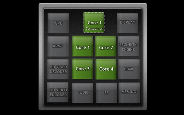 Tegra 3 includes 5th    stealth    core to optimize power
