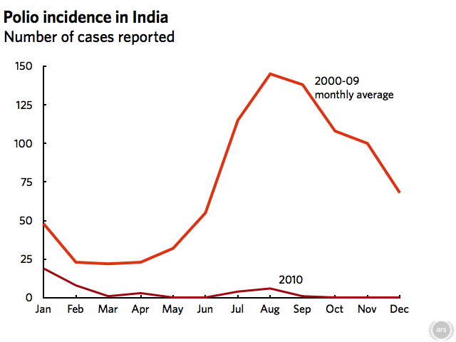 Polio in India: going, going, gone?
