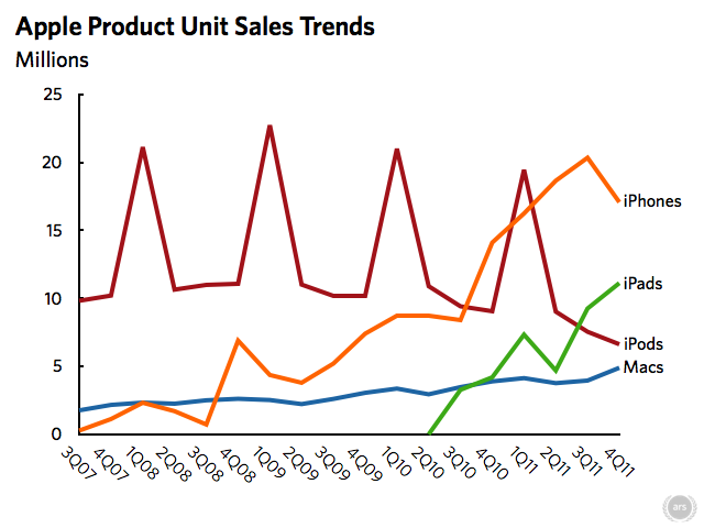 Despite record Mac sales, 70% of Apple's revenue comes from iOS