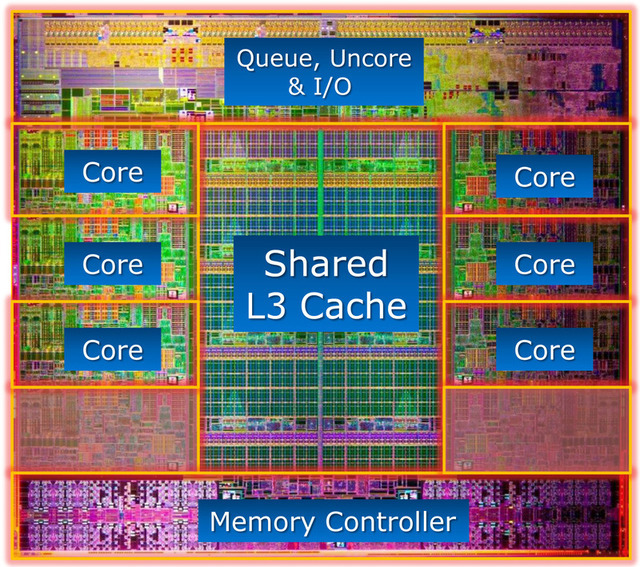 Sandy Bridge-E hits the market with more cores, more threads