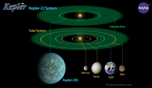 Sun-like star hosts Kepler's first confirmed habitable zone planet