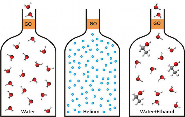 Schematic of how graphene oxide membrane selectively allows water but nothing else through