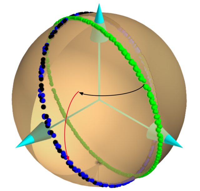 The green blobs are the starting light polarizations. The black and blue blobs are the polarization states after reflection from a surface. The two arrows represent the changes in latitude and longitude.