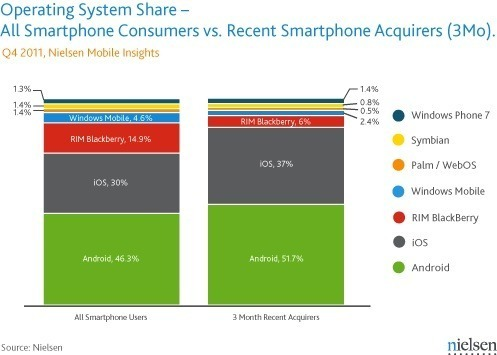 iOS catches up to Android in December sales, thanks to iPhone 4S