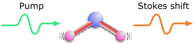 After a photon hits a molecule, the molecule begins to vibrate. This results in a lower energy photon (orange).