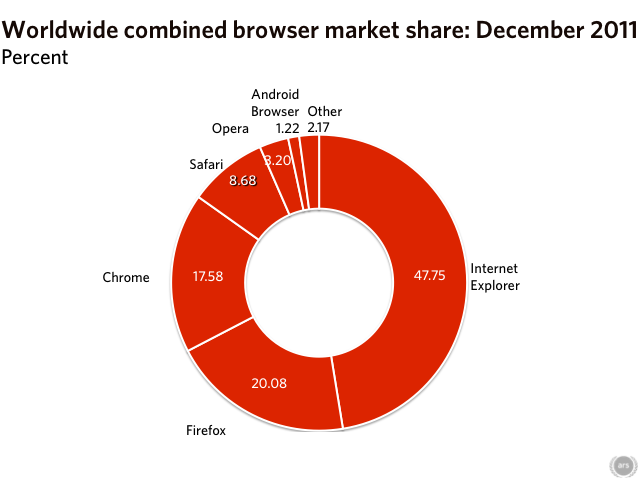 State of the Browser: Chrome closes on Firefox, IE6 dying out