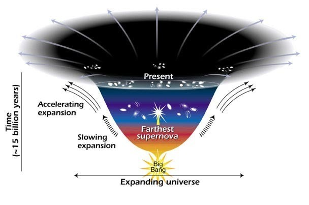 Dark energy is driving the accelerating expansion seen in the diagram above.
