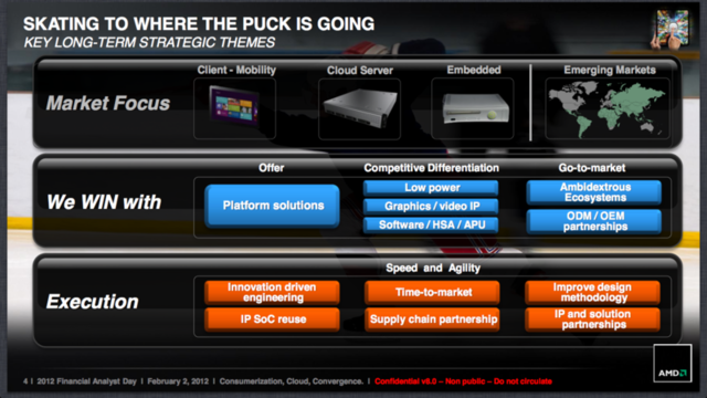 AMD sets out its plans for 2013, hints at a possible ARM