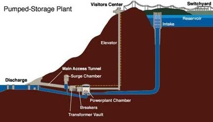 A diagram of a pumped hydro plant in the US. Elevator and visitors center optional.