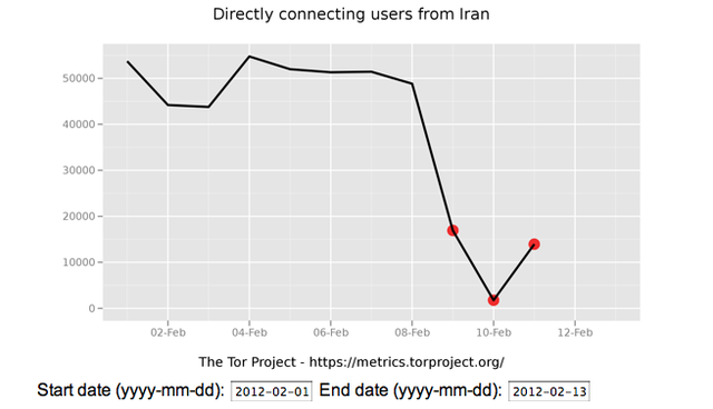 Tor network connections from Iran plummeted amidst a new government censorship program
