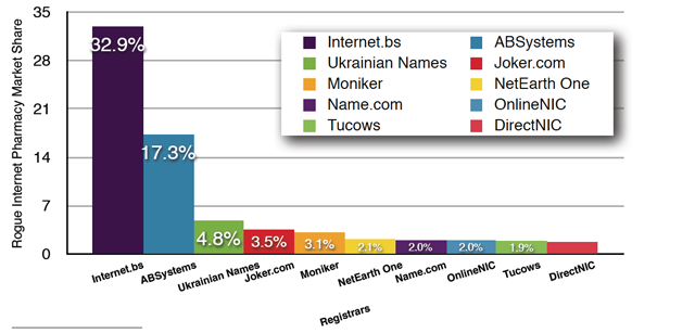 The top 10 Registrars by the percentage of domains used by