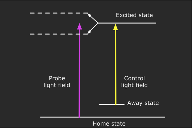 In EIT, the presence of a control light beam splits the excited state, changing its energy difference relative to the home state.