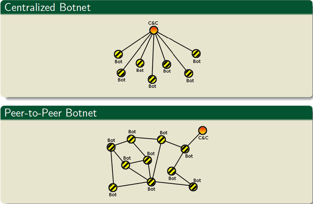 Peer-to-peer botnets decouple most infected PCs from the command and control servers