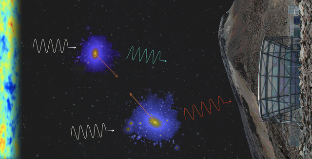 Artist's impression of light from the cosmic microwave background (CMB) as it scatters off galaxy clusters, providing a new method for measuring properties of the Universe.