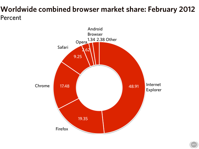 Browsing behavior in February: Internet Explorer and Chrome down, Firefox up