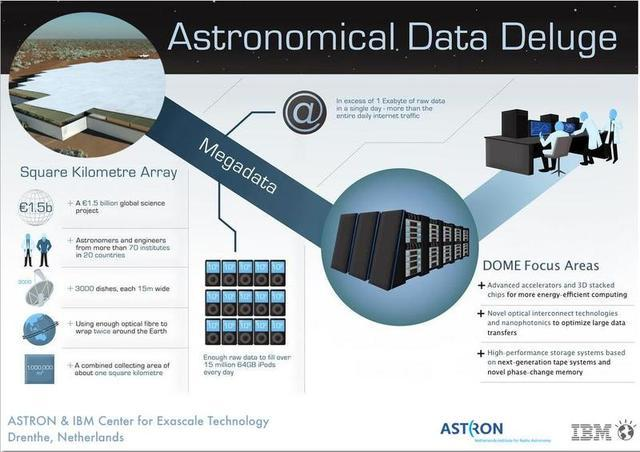 Infographic describing the challenges of processing over 1 exabyte of data per day from the Square Kilometer Array (SKA).