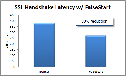 A comparison of the latency of normal SSL negotiations and those that use False Start.