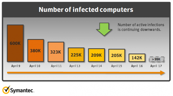 Flashback waning, but still infecting about 140,000 Macs