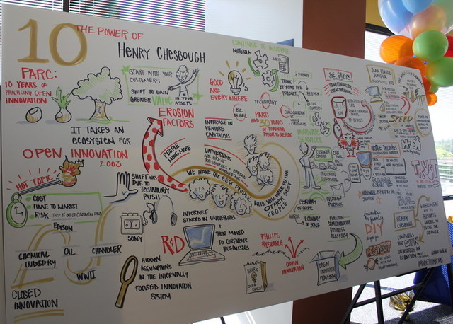 Heather Willems, @ImageThink, live illustrated all the open innovation dialogue at PARC10.