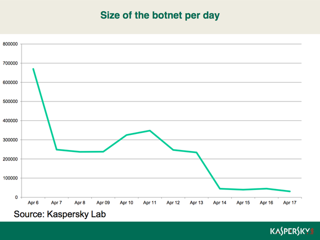 Kaspersky Lab says Flashback infections have plummeted, but that doesn't mean other threats aren't on the horizon.