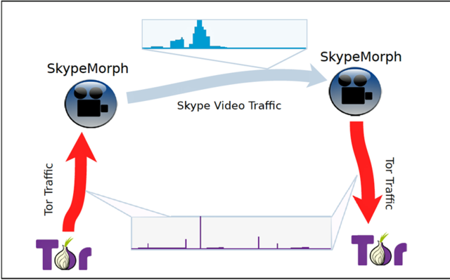 An overview of the SkypeMorph architecture, which converts packet size distributions in Tor to those in Skype video calls.