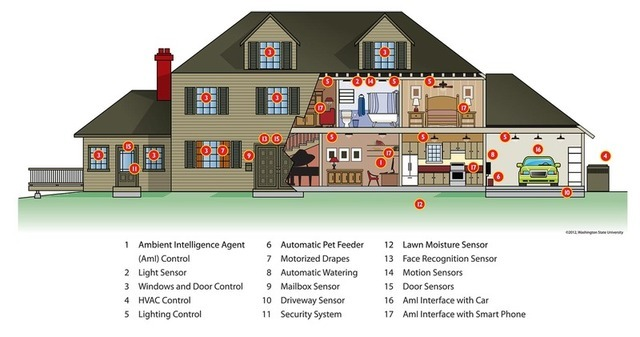 Watchers, carers, and administrators: the smart homes of tomorrow ...