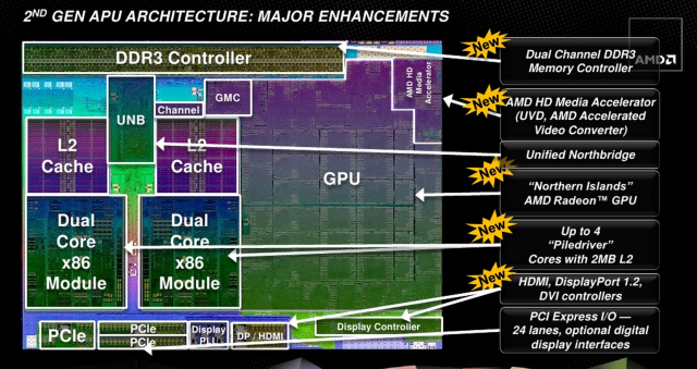 AMD's slide introducing the Trinity CPU/GPU architecture.