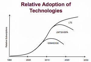 Adoption trends for 2G, 3G, and LTE. The space between UMTS/HSPA and LTE represents LTE adoption.