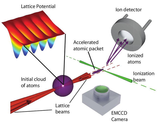 Diagram of a laser-driven accelerator: crossed laser beams trap, then accelerate atoms in the purple region shown.