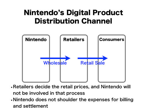 A slide from Nintendo's recent investor briefing shows how its unique system for selling downloads at retail would work.