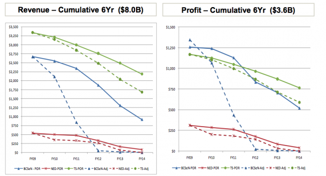 A chart from a 2009 HP internal presentation showing the declining fortunes of Itanium hardware.