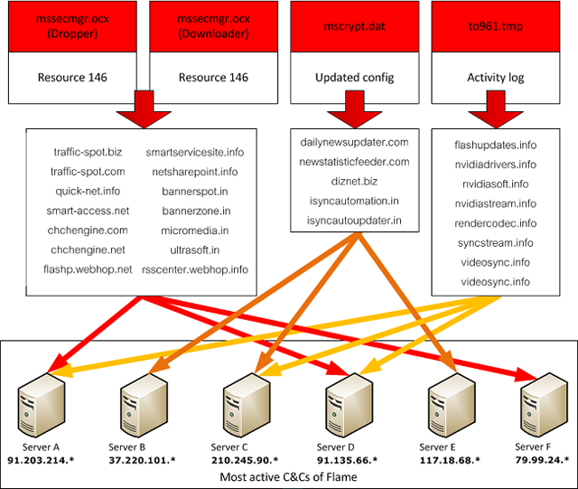 Iran-targeting Flame malware used huge network to steal blueprints