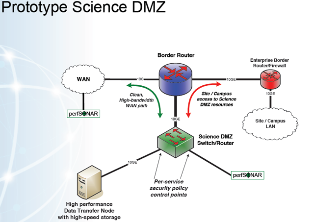 The limited scope of this prototype Science DMZ makes security policy exceptions easy.